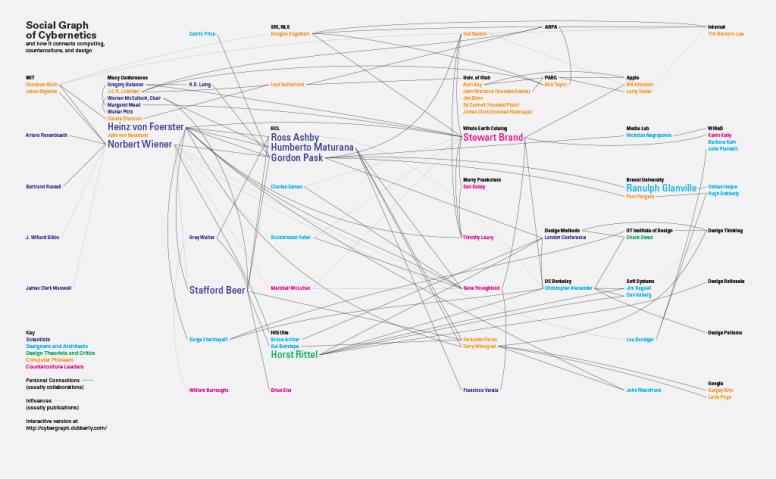 Cyber_Social_Graph