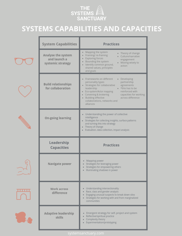 The Systems Sanctuary Systems Capabilities and Capacities, short 10.15.2018.png