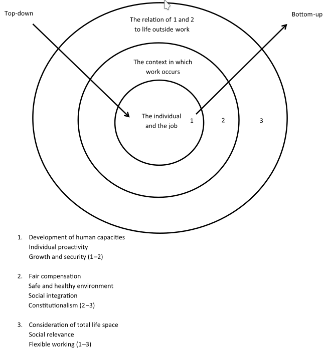 Figure 1. An integrated framework for future quality of working life research.