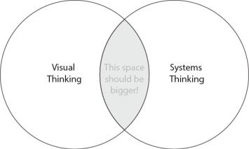 Visual thinking and Systems thinking