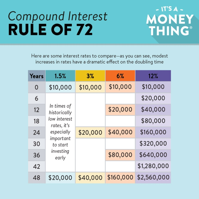 Rule of 72: Modest increases in interest rates have a dramatic effect on the doubling time.