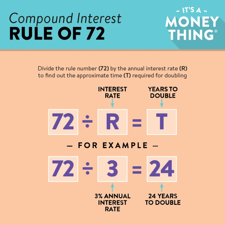 Rule of 72: To find when you can expect your money to double, just divide 72 by the annual interest rate.
