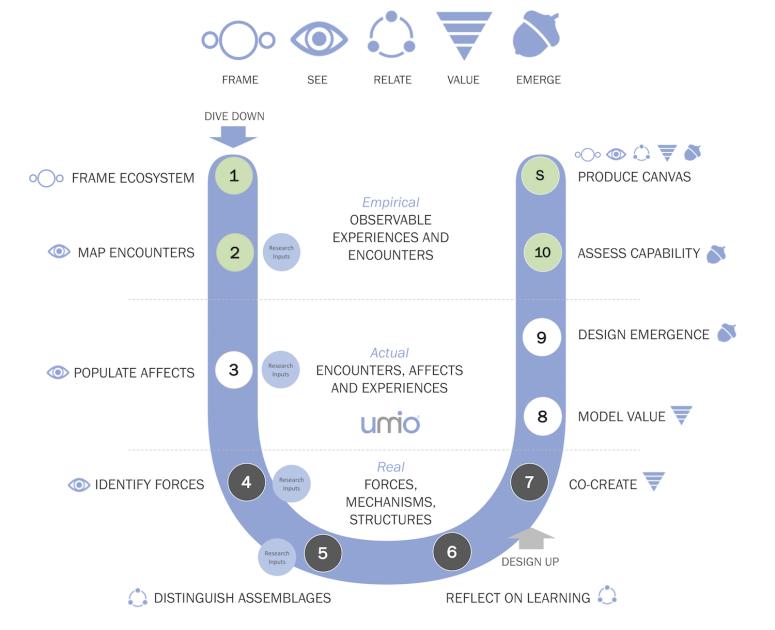 Umio Health Ecosystem Value Design Simplified Model v1.png