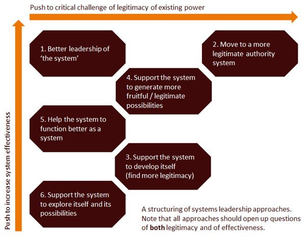 categorisation of systems change
